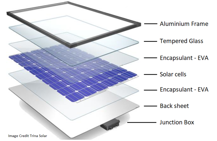 Solar+Panel+assembly+construction+components